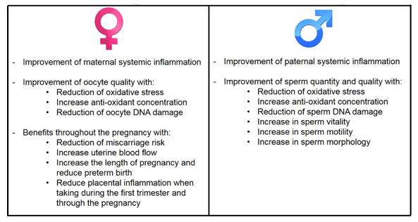 Improve your fertility